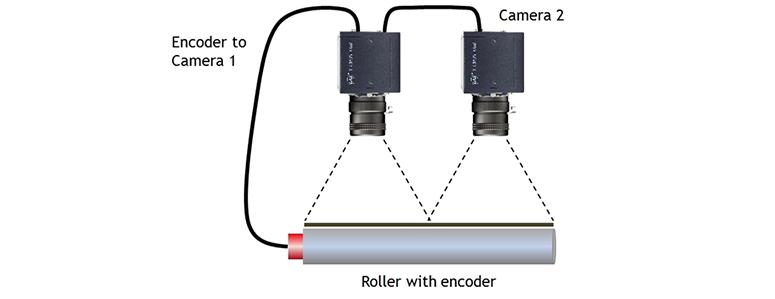 JAI-Line-Scan-Camera-Encoder-Support