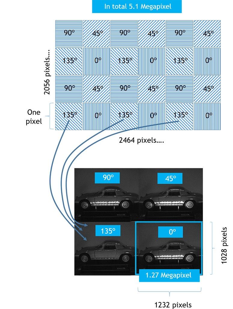 JAI-Polarized-image1-775-pixels