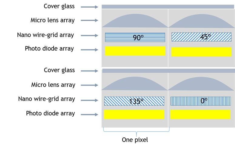 JAI-Polarized-image3-775-pixels
