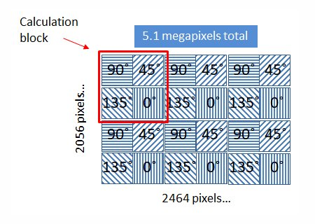 polarization-grid-MP-PGE